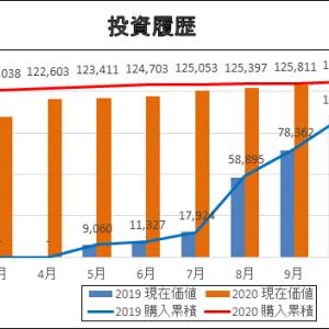 2020/10月までの投資状況