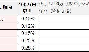 定期預金 利息0.1%超え(オリックス銀行)