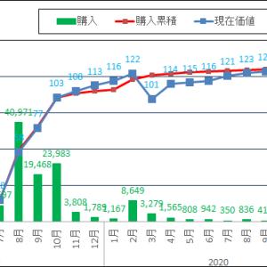 米国株運用実績を報告します!先月から100万円増えました!!2021/03