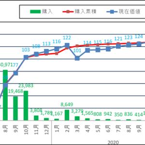 米国株運用実績を報告!先月から70万円増え1600万に到達!!2021/04