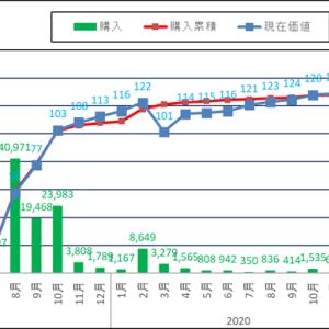 米国株運用実績を報告!2021/05は資産18万円増え総資産1650万に到達!配当受取銘柄はPG,MO,VZ,AT&T
