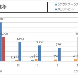 [副業]2021/05の副業収入は2571円!