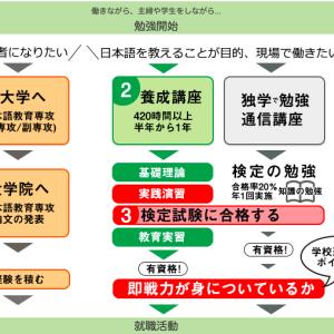 【日本語教師への道】420時間養成講座・給料