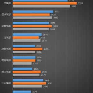 【増えましたね!】龍谷大学の一般入試の結果が出ました2020年度