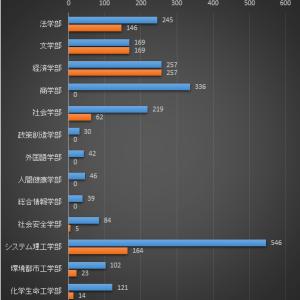 【去年より大幅増加⁈】関西大学の補欠合格者2020年(第2回目更新)