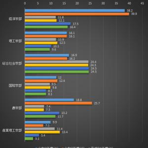 【えっ!】近畿大学のB日程の倍率にびっくり!2020年度