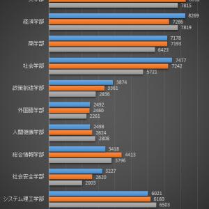 【結構高い⁈】関西大学 一般入試の合格発表を見て(2020年度)