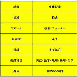 【二人を比較!】映像授業(東進・スタディサプリ)で大学受験