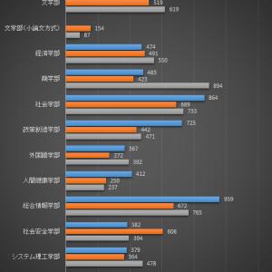 【毎年のことながら】関西大学後期日程の合格発表を見て(2020年)