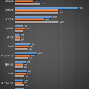 【やったー!!】近畿大学 後期入試で大幅増加!!2020年度