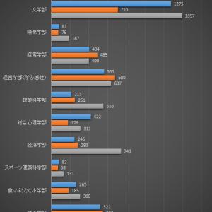 【結果発表!】立命館大学の後期入試2020年