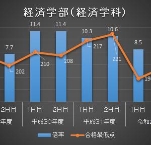 【2021年度】近畿大学の偏差値は?(2020年6月予想)