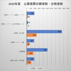 【もうすぐ締め切り】関西外国語大学 公募推薦入試の倍率・合格最低点(2020年度版)