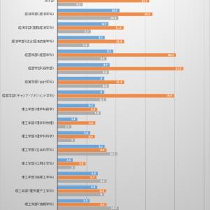 【2021年度出願速報付き!】近畿大学 公募推薦(第1日目)の倍率は?(2020年度版)