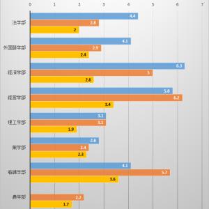 【倍率は?】摂南大学公募推薦入試 合格発表の結果(2021年度)