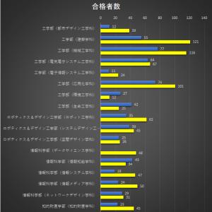 【倍率はどのくらい?】大阪工業大学 公募制推薦入試の合格発表の結果(2021年度)