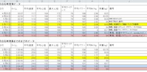 7月5日白石峠アタック分析~ゾンダ・ルビノでボラワン・GP5000と同じパワーを出したぞ!!