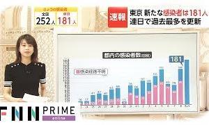 東京 新たな感染者は181人 連日で過去最多を更新