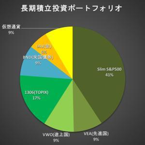 【2ヵ月目】長期積立投資ポートフォリオ