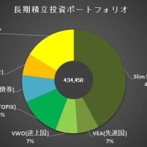 【5ヵ月目】長期積立投資ポートフォリオ