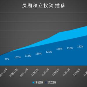 【13ヵ月目】長期積立投資ポートフォリオ