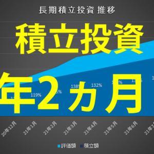 【1年2ヵ月目】長期積立投資ポートフォリオ