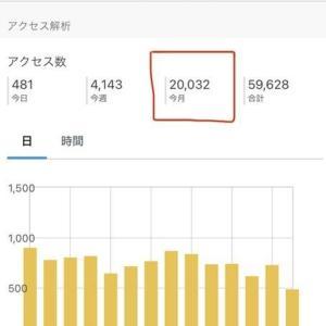 【雑記ブログ奮闘記】月間2万pVを達成!! アクセス数が多い記事の関連記事を作りまくった