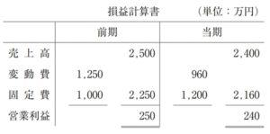 【過去問解説(財務・会計)】R2 第21問 CVP分析