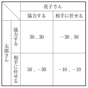【過去問解説(経済学)】R2 第22問 ゲーム理論