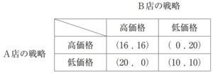 【過去問解説(経済学)】H30 第21問 ゲーム理論