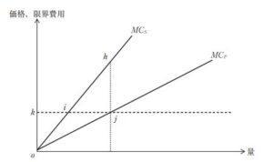 【過去問解説(経済学)】H28 第17問 市場の失敗
