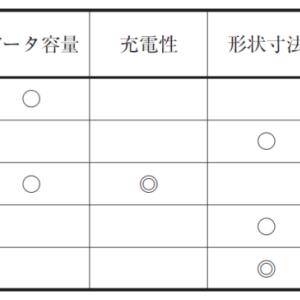 【過去問解説(運営管理)】R2 第4問 品質表