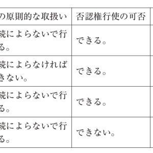【過去問解説(経営法務)】H28 第5問 倒産法制