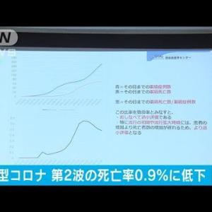 """新型コロナ感染者""""第2波""""の死亡率は0.9%に低下(2020年9月4日)"""