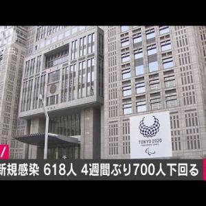 東京の新型コロナ感染者618人 4週間ぶり700人以下(2021年1月25日)
