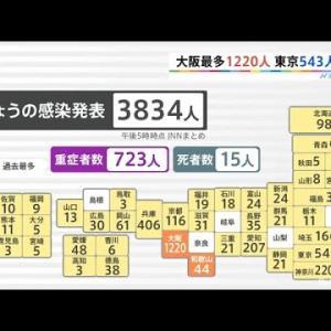 大阪府で過去最多1220人感染、東京都は543人[新型コロナ]【Nスタ】