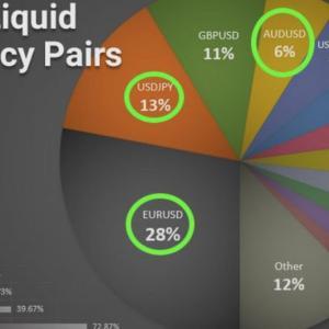 流動性のある通貨ペアのシェア円グラフ。FX市場のコルダ事業は、XRPを使うのだろうか??