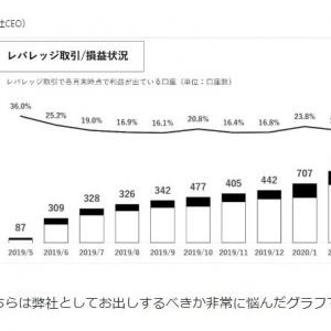 TAOTAOでは、暗号資産レバレッジ取引の利益が出ている口座は18.9%しかないらしい。