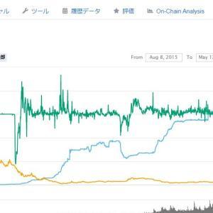 2000億円分のテザーが2020年4月頭に大量発行されている!