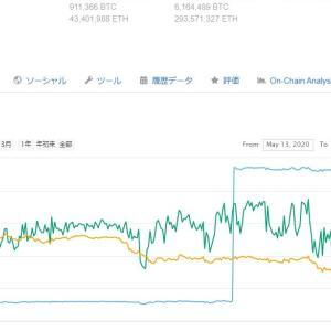 本日テザー追加発行さらに200ビリオン$!!!(本日午前11時ごろ)