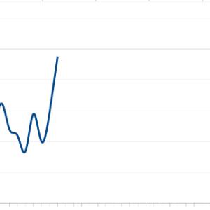 週末株運用レポート(YH達成)