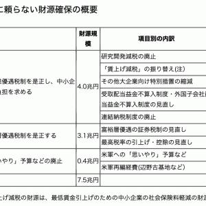 第一回政策ディスカッション「消費増税」 日本共産党編