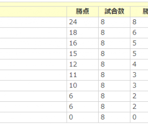 愛知県リーグ3部情報