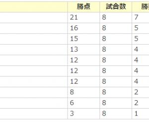 愛知県フットサルリーグ2部