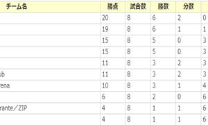 愛知県フットサルリーグ4部の結果