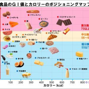 主食品のGI値とカロリーを一覧表にしてみた
