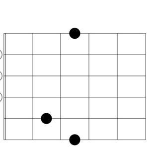 【ギター】Gコードの押さえ方の話:コード表にあまり載ってない押さえ方