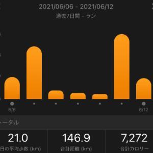 休み前日スピード走で疲労感溜まった。:合計146.9㎞(2021.6/6~6/12)