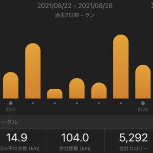 急に走るのはご用心!!:合計104.0㎞(2021.8/22~8/28)