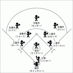 野球のルールは難しい?覚えるのは小学生が1番早いってホント⁉